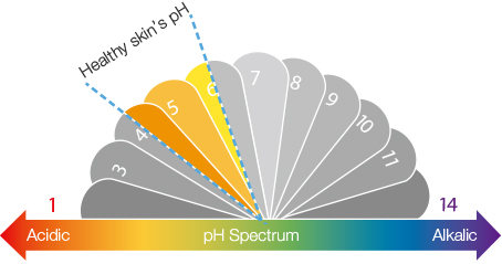 graphic of healthy pH level of skin at around 5